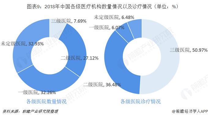 ?#24613;?:2018年中国各级医疗机构数量情况以及诊疗情况(单位:%)