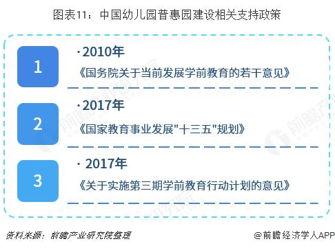 图表11:中国幼儿园普惠园建设相关支持政策