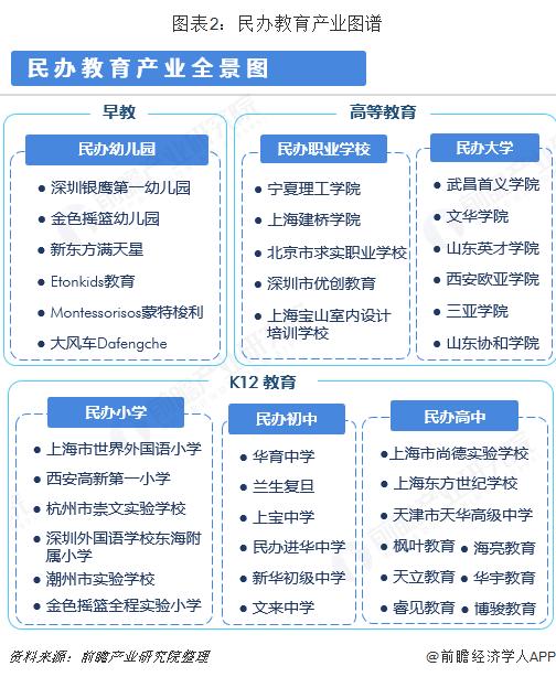 图表2:民办教育产业图谱