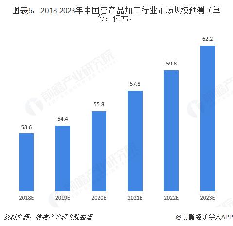 图表5:2018-2023年中国杏产品加工行业市场规模预测(单位:亿元)