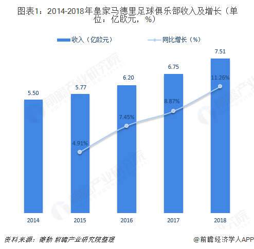 图表1:2014-2018年皇家马德里足球俱乐部收入及增长(单位:亿欧元,%)