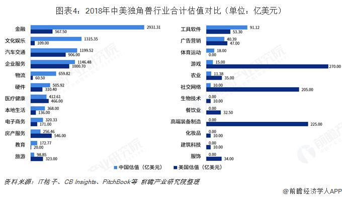 图表4:2018年中美独角兽行业合计估值对比(单位:亿美元)