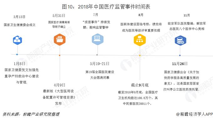 图10:2018年中国医疗监管事件时间表