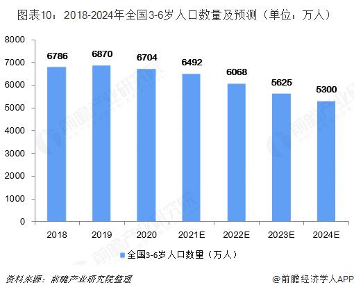 图表10:2018-2024年全国3-6岁人口数量及预测(单位:万人)