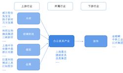 预见2019:《中国<em>办公家具</em>产业全景图谱》(附现状、发展前景等)