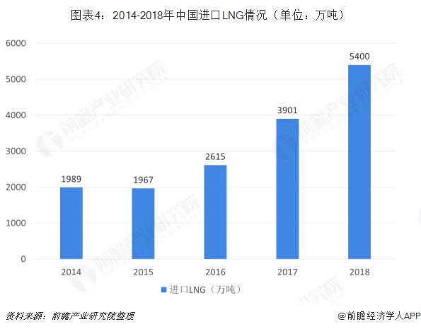 图表4:2014-2018年中国进口LNG情况(单位?#21644;?#21544;)