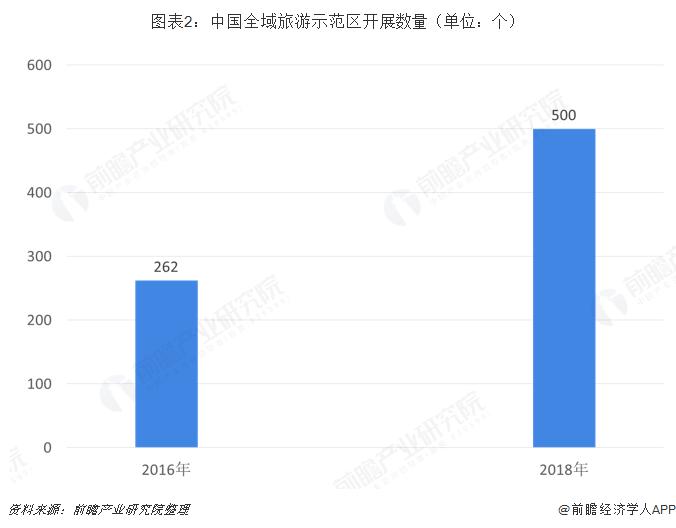 图表2:中国全域旅游示范区开展数量(单位:个)