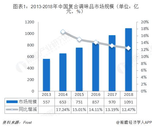 图表1:2013-2018年中国复合调味品市场规模(单位:亿元,%)