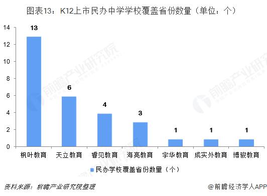 图表13:K12上市民办中学学校覆盖省份数量(单位:个)