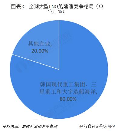 图表3:全球大型LNG船建造竞争格局(单位:%)