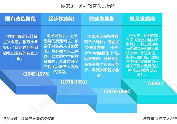 图表3:民办教育发展历程