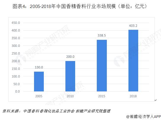 图表4:2005-2018年中国香精香料行业市场规模(单位:亿元)