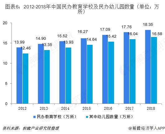 图表6:2012-2018年中国民办教育学校及民办幼儿园数量(单位:万所)