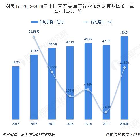 图表1:2012-2018年中国杏产品加工行业市场规模及增长(单位:亿元,%)