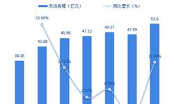2018年杏产品加工行业市场竞争格局与发展前景分析 集中度较低【组图】