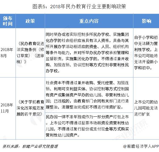图表5:2018年民办教育行业主要影响政策