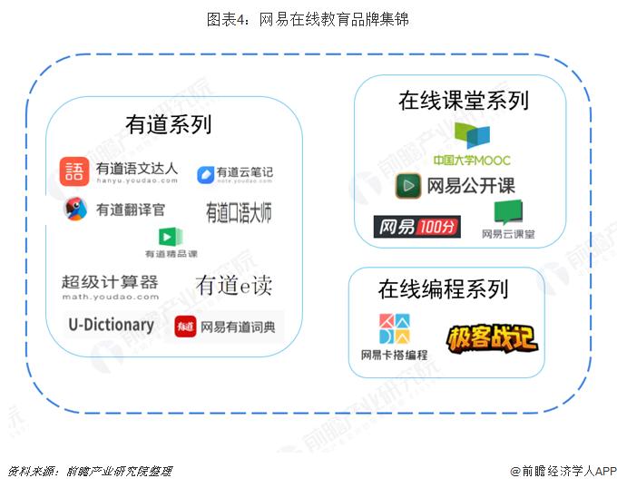 图表4:网易在线教育品牌集锦