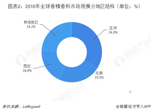 图表2:2018年全球香精香料市场规模分地区结构(单位:%)