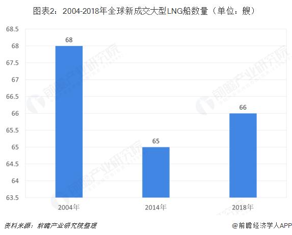 图表2:2004-2018年全球新成交大型LNG船数量(单位:艘)