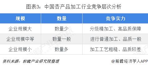 图表3:中国杏产品加工行业竞争层次分析