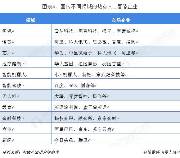 图表4:国内不同领域的热点人工智能企业