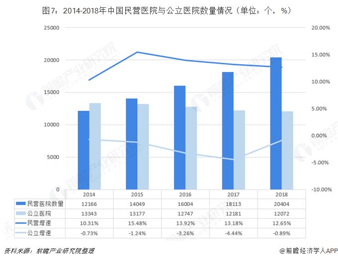 图7:2014-2018年中国民营医院与公立医院数量情况(单位:个,%)
