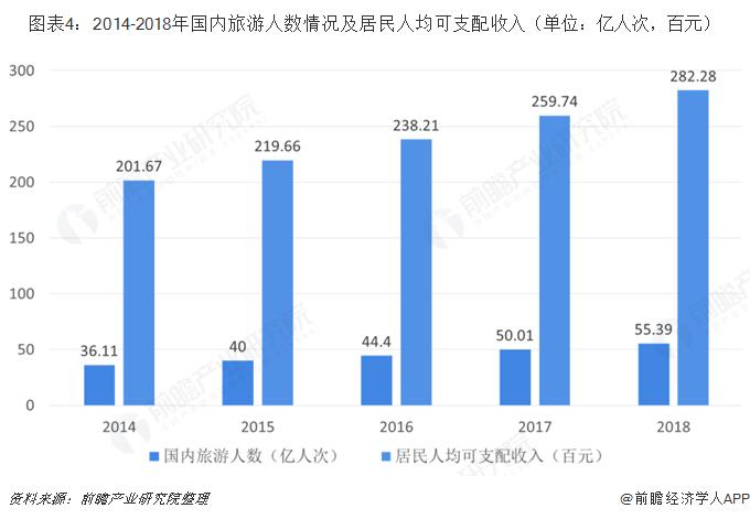 图表4:2014-2018年国内旅游人数情况及居民人均可支配收入(单位:亿人次,百元)