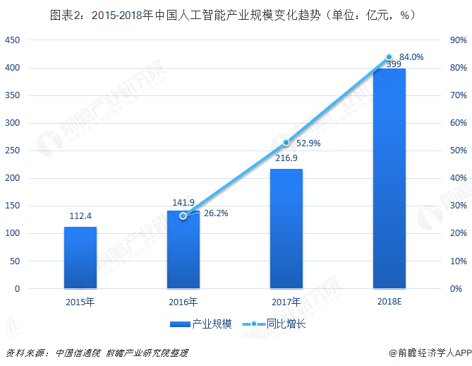 图表2:2015-2018年中国人工智能产业规模变化趋势(单位:亿元,%)