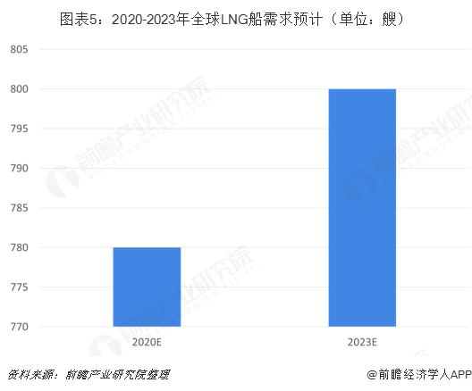 图表5:2020-2023年全球LNG船需求预计(单位:艘)