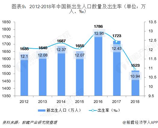 图表9:2012-2018年中国新出生人口数量及出生率(单位:万人,‰)