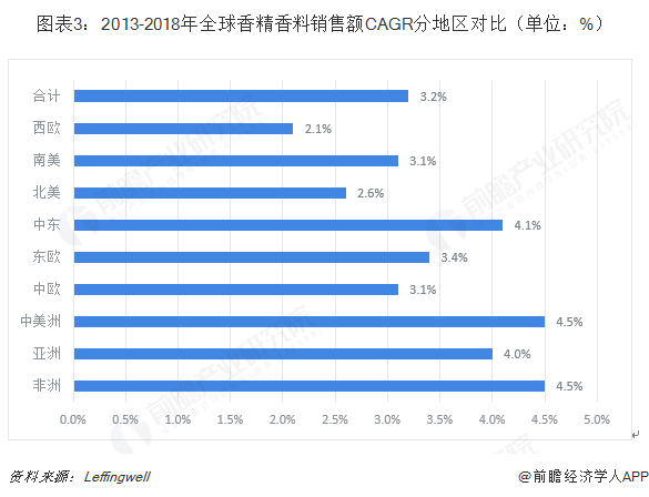 图表3:2013-2018年全球香精香料销售额CAGR分地区对比(单位:%)
