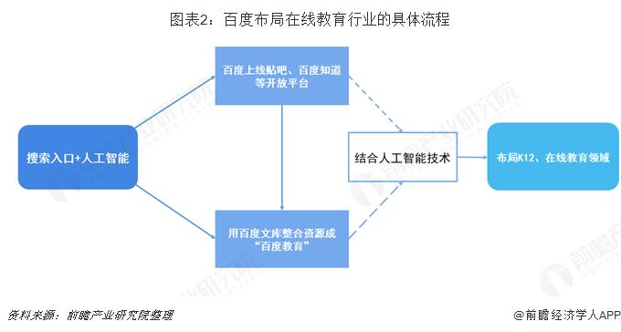 图表2:百度布局在线教育行业的具体流程