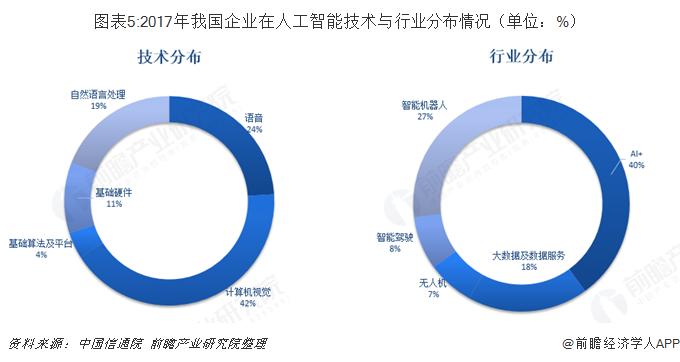 图表5:2017年我国企业在人工智能技术与行业分布情况(单位:%)
