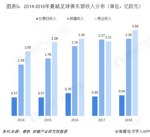 图表5:2014-2018年曼城足球俱乐部收入分布(单位:亿欧元)