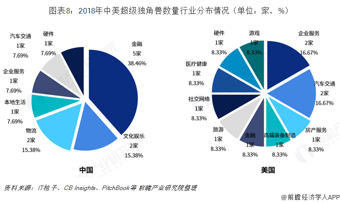 图表8:2018年中美超级独角兽数量行业分布情况(单位:家,%)