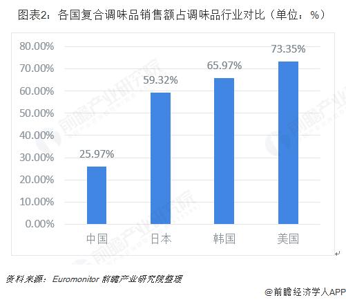 图表2:各国复合调味品销售额占调味品行业对比(单位:%)