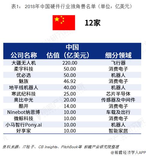 表1: 2018年中国硬件行业独角兽名单(单位:亿美元)