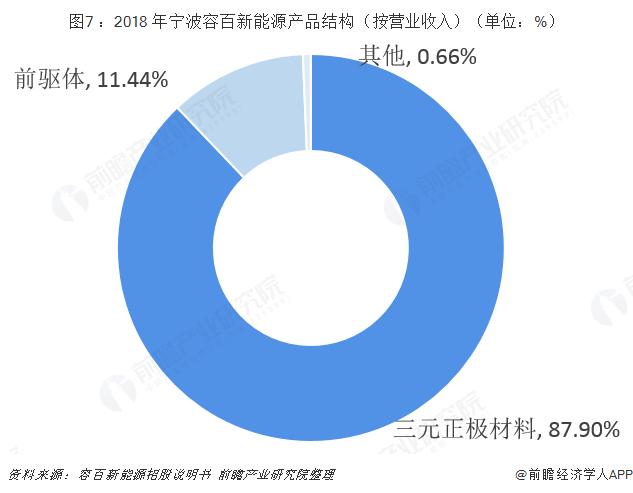 图7 :2018 年宁波容百新能源产品结构(按营业收入)(单位:%)