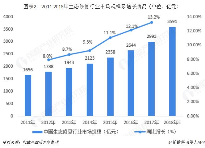 图表2:2011-2018年生态修复行业市场规模及增长情况(单位:亿元)