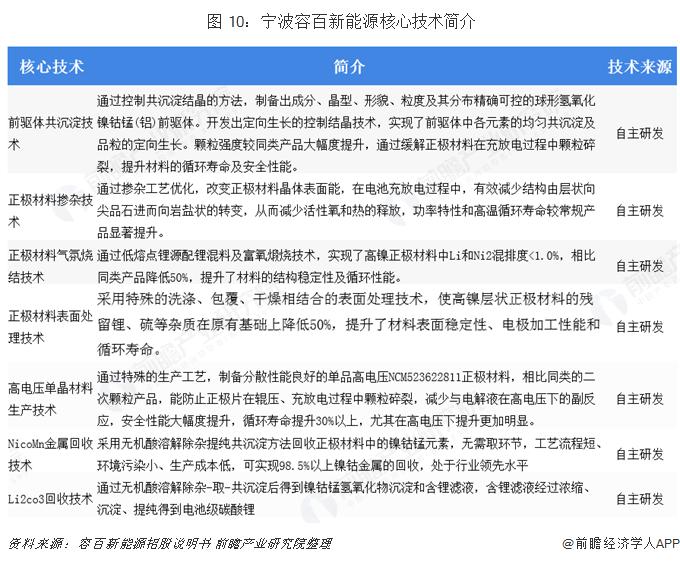 图 10:宁波容百新能源核心技术简介