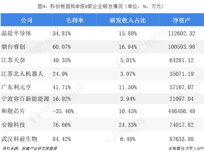 图4:科创板首批申报9家企业研发情况(单位:%,万元)