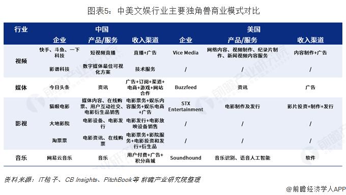 图表5:中美文娱行业主要独角兽商业模式对比