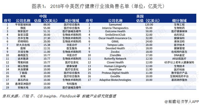 图表1: 2018年中美医疗健康行业独角兽名单(单位:亿美元)