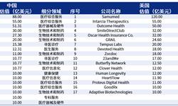 2018年中美独角兽差异行业分析——医疗健康:美国独角兽企业比中国更加多元化