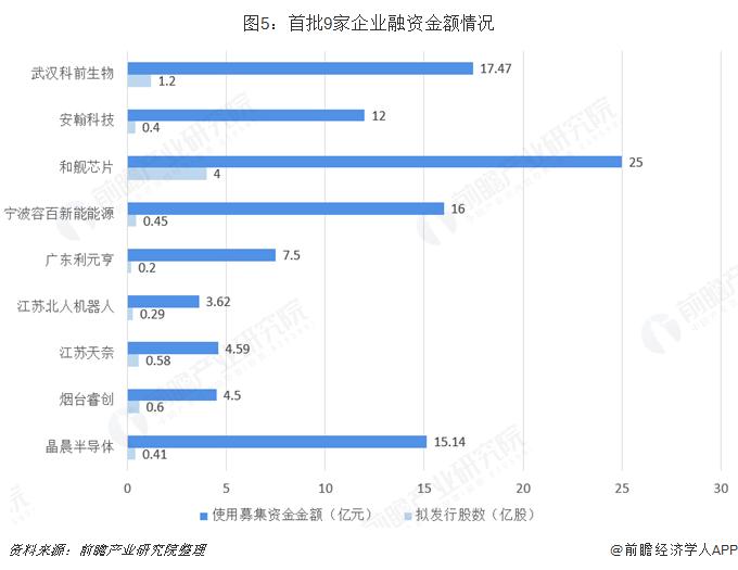 图5:首批9家企业融资金额情况