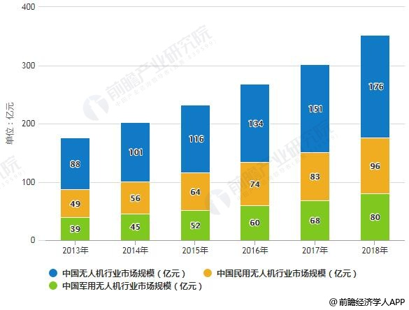 2013-2018年中国无人机行业市场规模统计情况及预测
