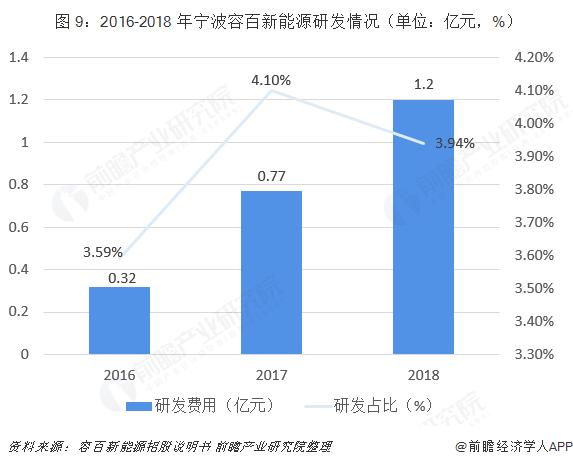 图 9:2016-2018 年宁波容百新能源研发情况(单位:亿元,%)