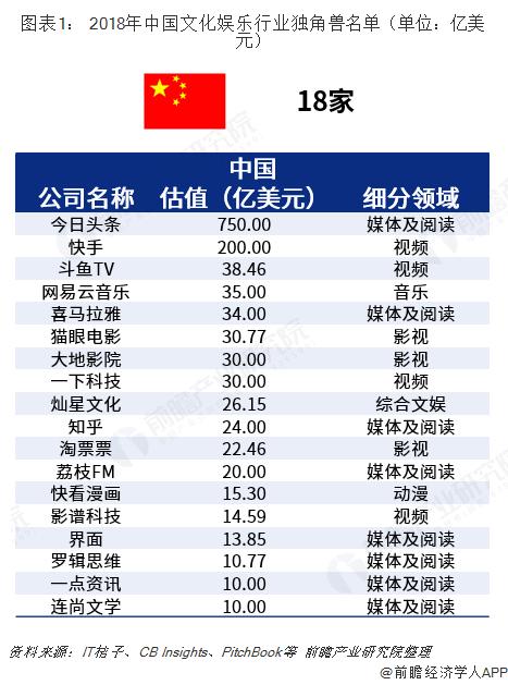 图表1: 2018年中国文化娱乐行业独角兽名单(单位:亿美元)