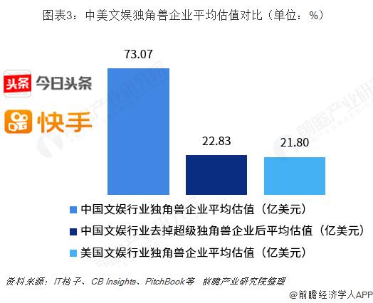 图表3:中美文娱独角兽企业平均估值对比(单位:%)