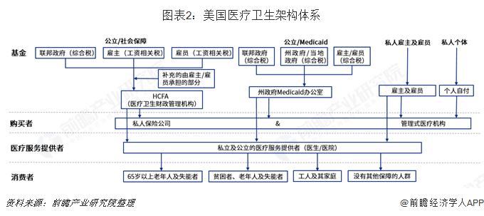 图表2:美国医疗卫生架构体系
